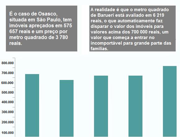 >Preço de imóveis em São Paulo