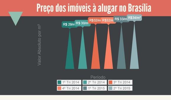 Preço dos imóveis à alugar no Brasília
