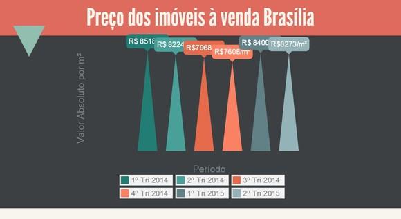Preço dos imóveis à venda Brasília