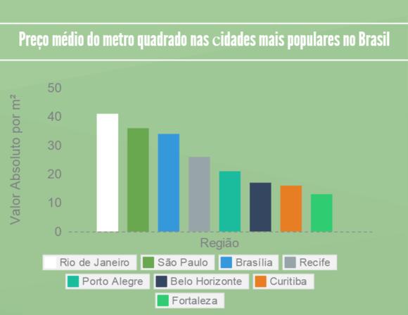 preço médio nas сidades no Brasil