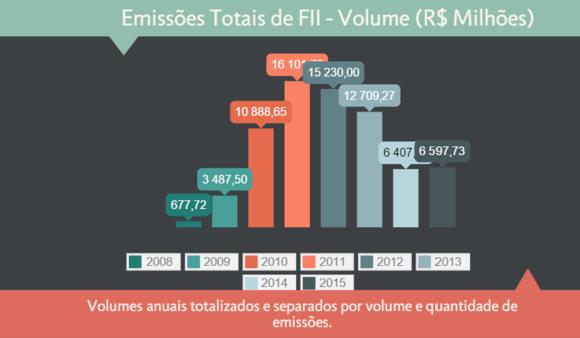 Emissões Totais de fundos de Investimento Imobiliário
