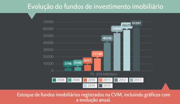 Evolução do Fundos de Investimento Imobiliário