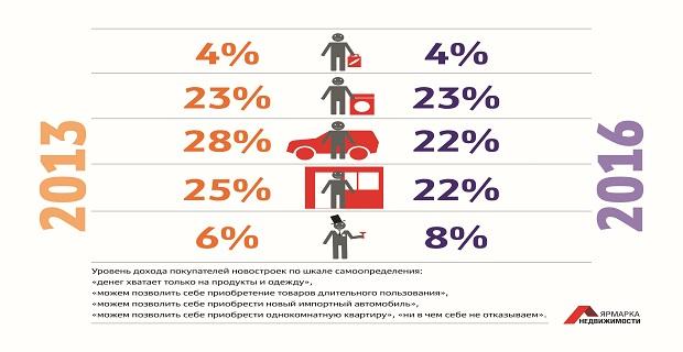 Уровень дохода покупателей новостроек