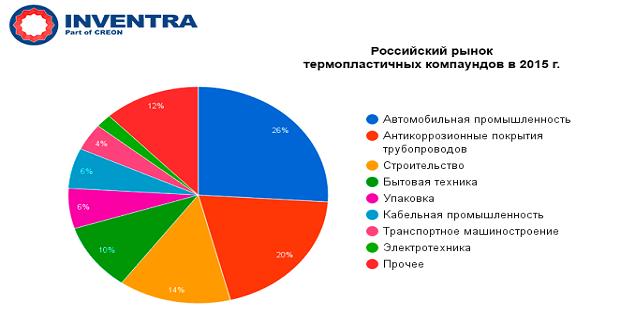 Российский рынок термопластичных компаундов